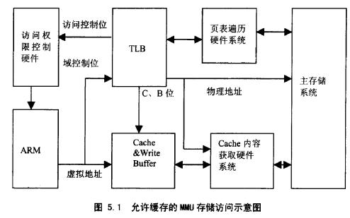 ARM體系結構與編程PDF電子書免費下載