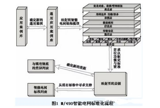 智能电网的规范化标准