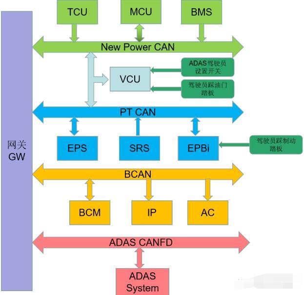 新能源車型在ADAS系統中的動力執行策略分析