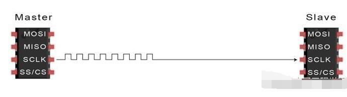 SPI总线的数据传输步骤