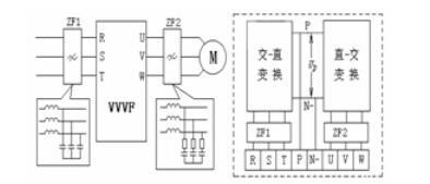 變頻器諧波的危害及對設備的影響