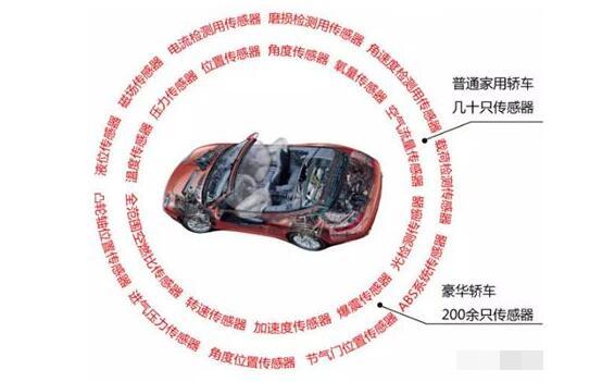 汽车传感器类型_电动汽车与传统汽车传感器的差异