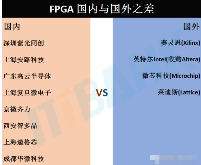 FPGA硬件 國內廠商VS國外廠商