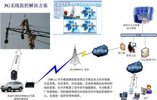 无线监控系统有哪些类型