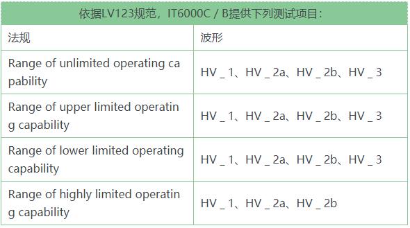 专门应对新能源汽车的测试的LV123和LV148开发标准