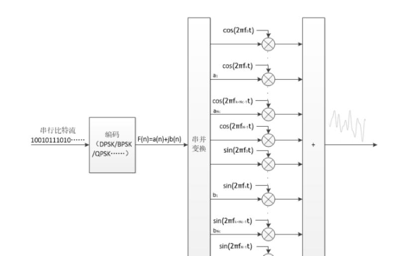 OFDM技術以及MIMO OFDM系統的詳細資料介紹