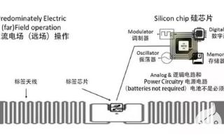 工業RFID的應用,什么情況下RFID標簽會失靈