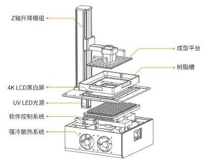 安世亚太推出基于LCD面成型技术的光固化3D打印机,可满足各行业应用