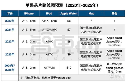 未來5年蘋果芯片路線圖預測,積極拓展自研芯片業務