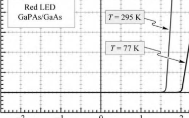 《涨知识啦16》温度对二极管电压的影响