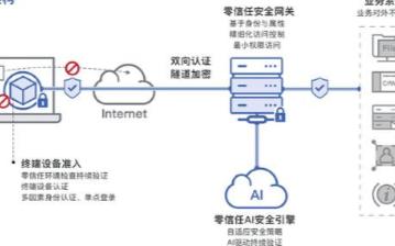数篷科技推出DAAG零信任解决方案,实现迈向零信任访问架构