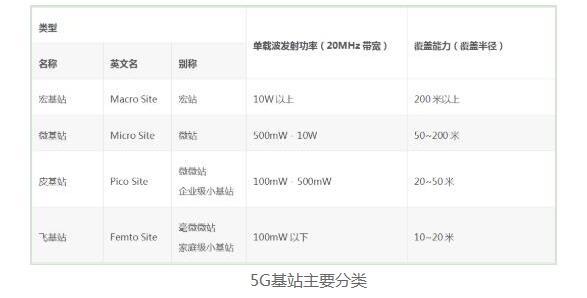 5G產業鏈_5G面臨的技術難題
