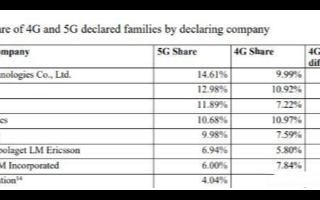 三星在5G領域不如華為,但韓系廠商通訊領域的發力不可小覷
