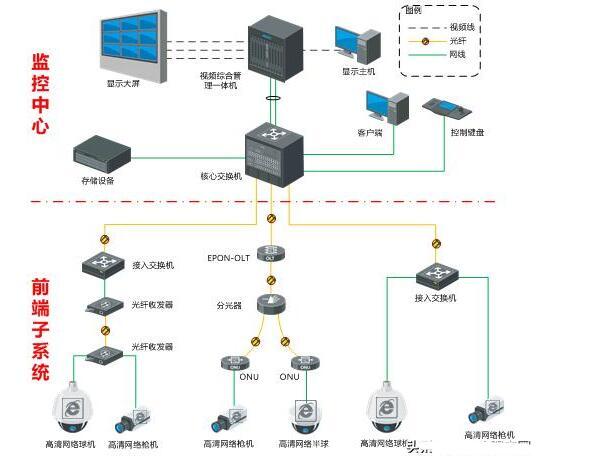 网络高清安防视频监控系统的技术方案