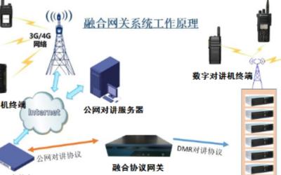 如何将多种通信设备纳入统一的调度和通信平台中