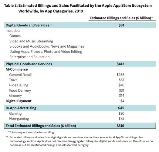 蘋果:2019年通過應用商店商業收入高達5190億美元