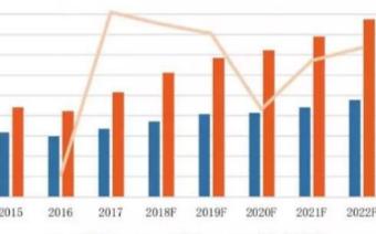 2020年國內的MCU市場將有望突破500億元