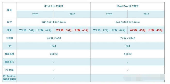 iPadPro2020款和2018款對比評測_外觀/配置/攝像頭/價格
