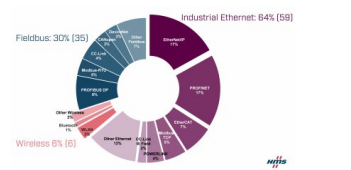 HMS Networks发布2020年工业网络市场份额报告