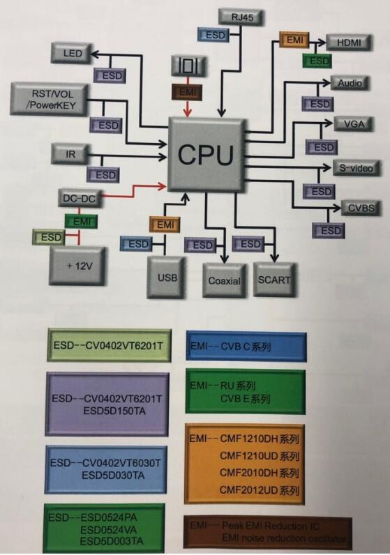 EMC设计有什么作用