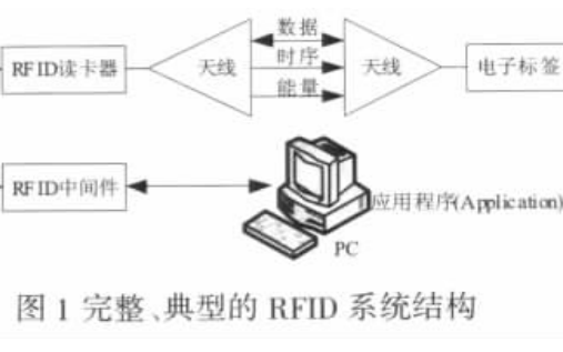 使用RFID实现车辆出入安全管理系统的设计资料说明