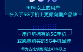 調查:71%的5G手機用戶沒用5G套餐,中高檔價格的5G手機更受用戶青睞