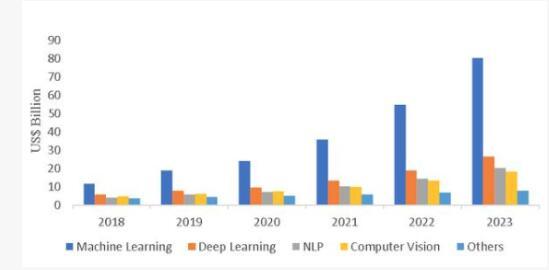 人工智能的復合年增長率從2019年的428億美元增長到2023年的1529億美元