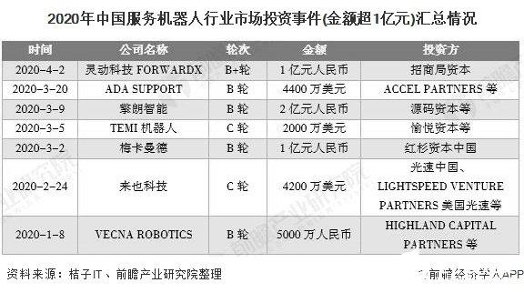 我國機器人市場規模擴大,第三產業占比提高擴大服務機器人潛在市場