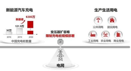 """華為和南方電網合作打造首個智能""""有序充電""""場站示范成功"""