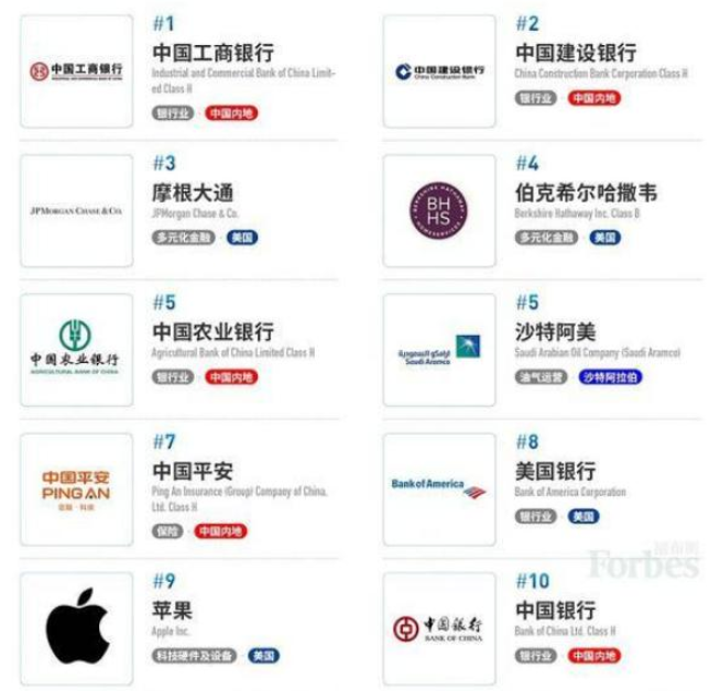 福布斯公布全球企業2000強榜單:50家半導體企業入圍