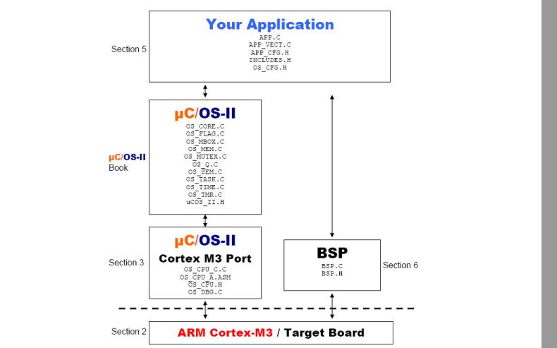 uCOS實時多任務操作系統的學習筆記