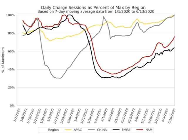 马斯克:中国和亚太地区特斯拉充电桩使用率均达到1...