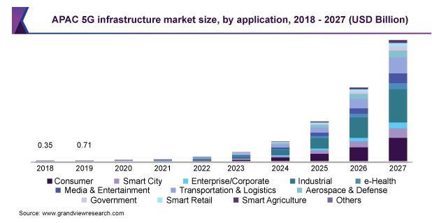 全球5G基礎設施市場發展趨勢解析