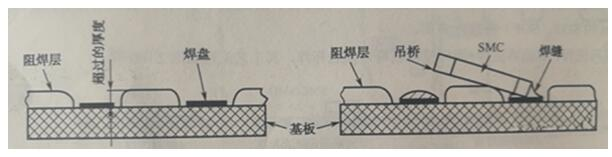 PCB阻焊設計對PCBA的影響