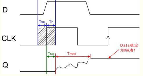 FPGA系统复位过程中的亚稳态原理
