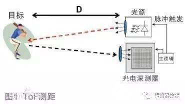 有关距离传感器的相关概念