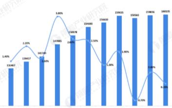 我国移动用户已经趋于饱和,月活跃用户数量整体增速放缓