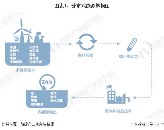 图表1:分布式能源转换图