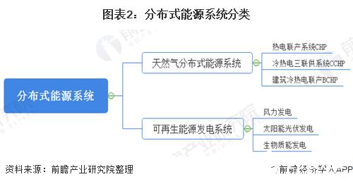 图表2:分布式能源系统分类