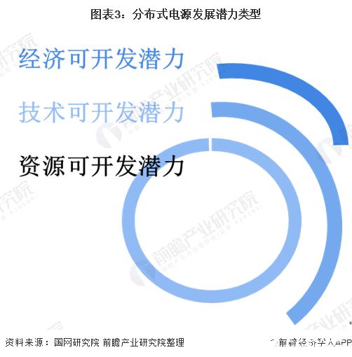 图表3:分布式电源发展潜力类型