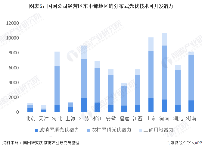 图表5:国网公司经营区东中部地区的分布式光伏技术可开发潜力