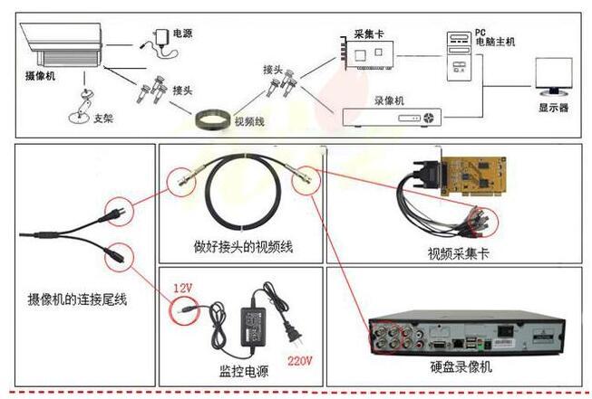 监控电源对摄像机有哪些影响