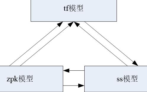基于MATLAB的控制系统数学建模的学习课件免费下载