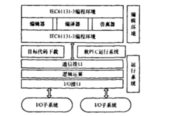如何实现嵌入式软PLC系统的研究与应用