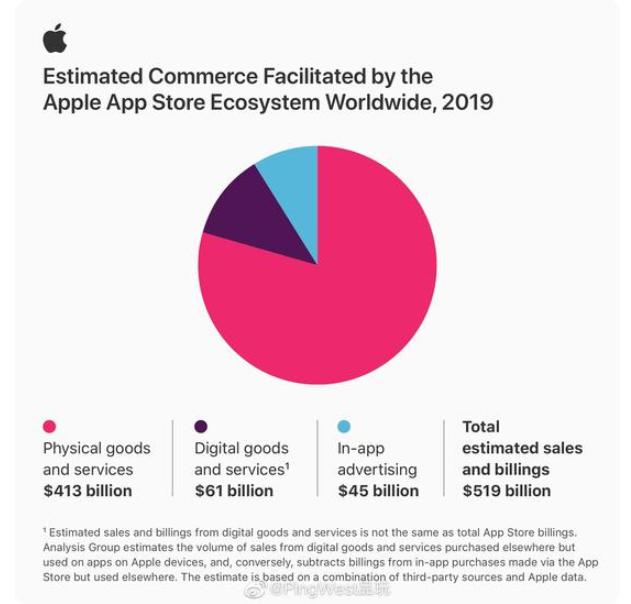 蘋果首次公布AppStore生態商業數據:中國區貢獻排名第一