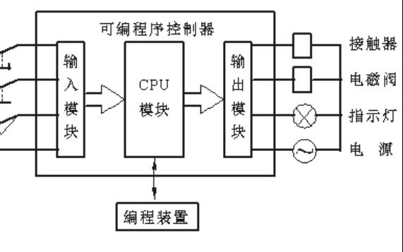 西门子系列电气控制与PLC实验指导书的详细资料说明