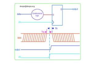 FPGA的时钟设计:如何建立时间与保持时间