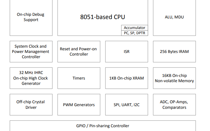 SN8F5708系列微控制器的數據手冊免費下載