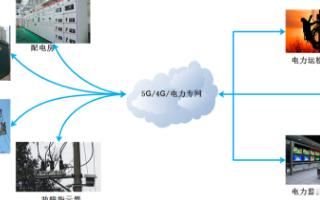 5G工業路由器電力串口101及電力網口104配網解決方案