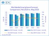 IDC:2020年,預計全球智能手機市場將同比下降11.9%